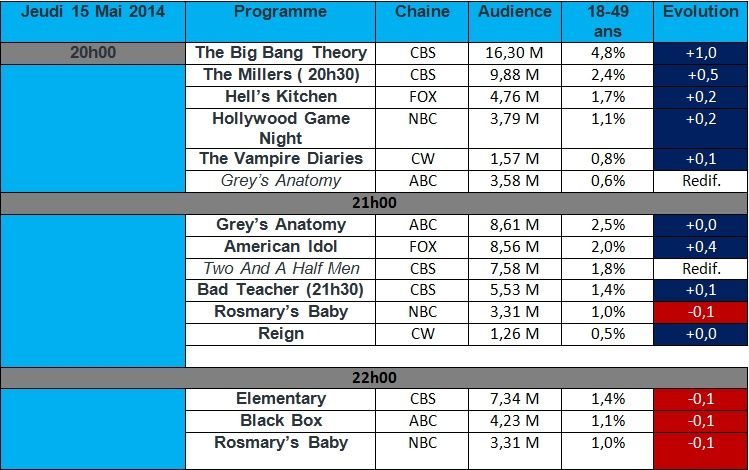Audiences USA du Jeudi 15 Mai : Carton pour le final de The Big Bang Theory , déception pour The Vampire Diaries &amp&#x3B; Grey's Anatomy