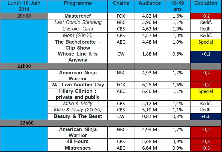 Audiences USA du Lundi 10 Juin : Chute de 24 &amp&#x3B; Mistresses !
