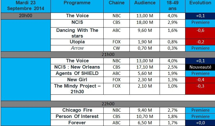 ( REPOST ) Audiences USA du Mardi 23 Septembre 2014 : Mauvais retour pour &quot&#x3B; Agents Of SHIELD &quot&#x3B; Catastrophe pour &quot&#x3B; Utopia&quot&#x3B;
