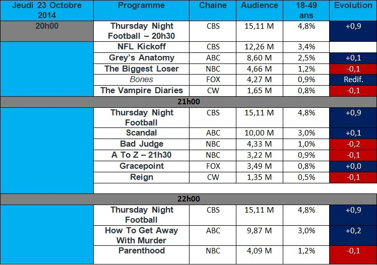 Audiences USA du Jeudi 23 Octobre 2014 : &quot&#x3B; The Vampire Diaries &quot&#x3B; , &quot&#x3B; Reign &quot&#x3B; , &quot&#x3B; Parenthood &quot&#x3B; en baisse. &quot&#x3B; Scandal &quot&#x3B; &amp&#x3B; &quot&#x3B; How To Get Away With Murder &quot&#x3B; en hausse.