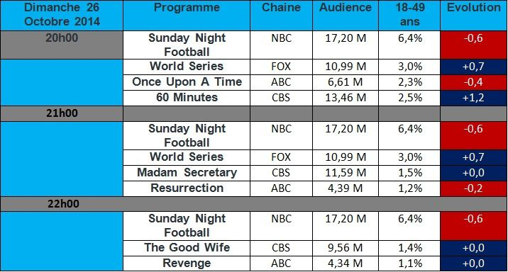 Audiences USA du Dimanche 26 Octobre 2014 : Le sport impact &quot&#x3B; Once Upon A Time &quot&#x3B; , &quot&#x3B; Revenge &quot&#x3B; , &quot&#x3B; Resurrection &quot&#x3B; et &quot&#x3B; The Good Wife &quot&#x3B;.