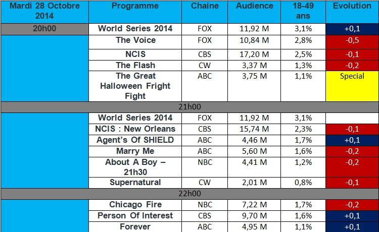 Audiences USA du Mardi 28 Octobre 2014 : &quot&#x3B; The Flash &quot&#x3B; encore en baisse. Les World Series impact une nouvelle fois la concurrence