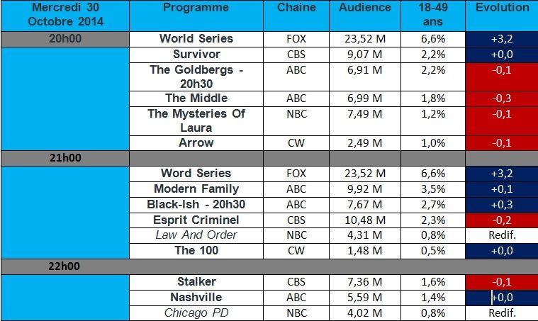Audiences USA du Mercredi 29 Octobre 2014 : &quot&#x3B; Black-Ish &quot&#x3B; &amp&#x3B; &quot&#x3B; Modern Family &quot&#x3B; en hausse face a la domination des World Series !