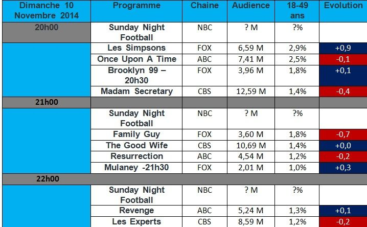 Audiences USA du Dimanche 09 Novembre 2014 : &quot&#x3B; Les Simpsons &quot&#x3B; , &quot&#x3B; Revenge &quot&#x3B; , &quot&#x3B; Brooklyn 99 &quot&#x3B; a la hausse. &quot&#x3B; Madam Secretary &quot&#x3B; &amp&#x3B; &quot&#x3B; Family Guy &quot&#x3B; chutent.