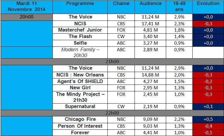 Audiences USA du Mardi 11 Novembre 2014 : &quot&#x3B; Person Of Interest &quot&#x3B; &amp&#x3B; &quot&#x3B; Agent's Of SHIELD &quot&#x3B; au plus bas. &quot&#x3B; Supernatural &quot&#x3B; déçoit pour son 200éme épisode.