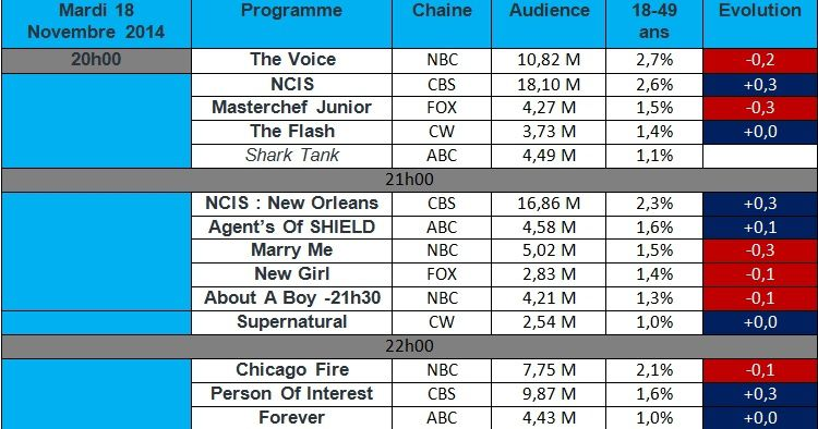 Audiences USA du Mardi 18 Novembre 2014 : &quot&#x3B; NCIS &quot&#x3B; , &quot&#x3B; NCIS : New Orleans &quot&#x3B; &amp&#x3B; &quot&#x3B; Person Of Interest &quot&#x3B; a la hausse.