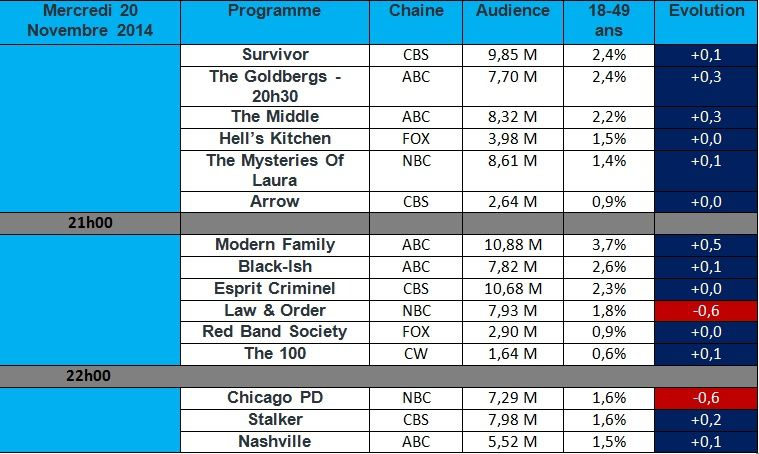 Audiences USA du Mercredi 19 Novembre 2014 : Forte chute de &quot&#x3B; Chicago PD &quot&#x3B; ! &quot&#x3B; Modern Family &quot&#x3B; &amp&#x3B; &quot&#x3B; The Goldbergs &quot&#x3B; en hausse.