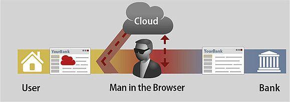 Graph 2: Attaque schématique basée sur une technologie Cloud