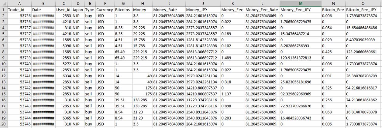 (image pcimpact) Il fut un temps où 50 bitcoins s'achetaient contre 175 dollars