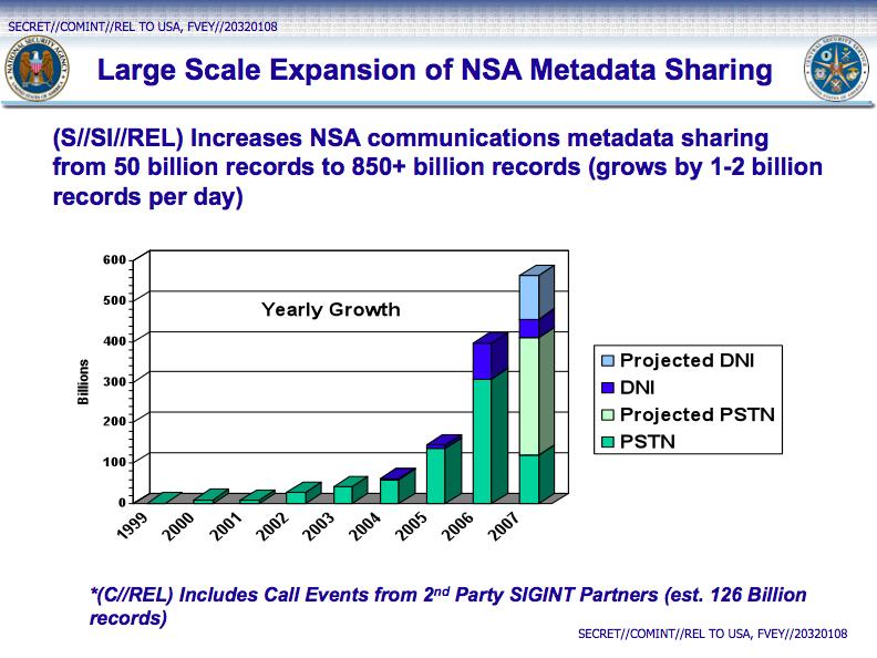 ICREACH le moteur de recherche spécialisé de la NSA