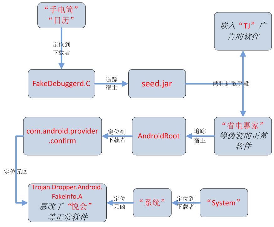Android: La vulnérabilité &quot&#x3B;Fakedebuggerd&quot&#x3B; permet un accès root aux hackers