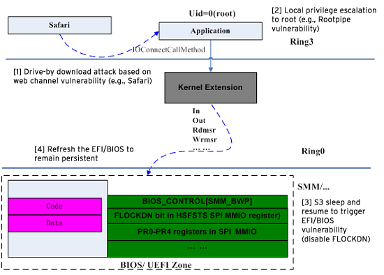 Figure 2. Interpretation d'attaque à distance pour UEFI / BIOS Bookit