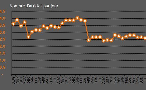 Le coutographe : les statistiques de juillet 2014