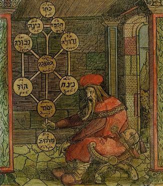 René Guénon - Le Cœur du Monde dans la Kabbale hébraïque