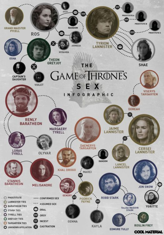 Qui baise qui dans Game of Thrones