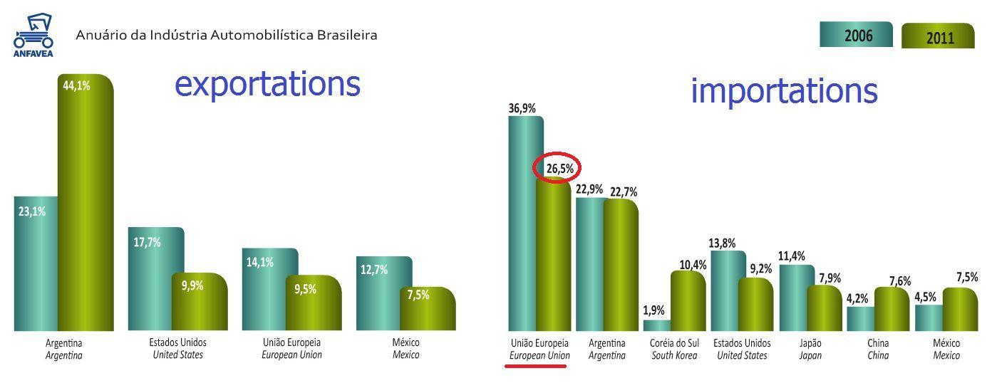 Fiat va investir 7 milliards $ au Brésil d'ici 2016