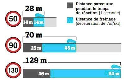 Manuel Valls veut réduire la vitesse de circulation alors que ce n'est plus le problème pour la mortalité routière