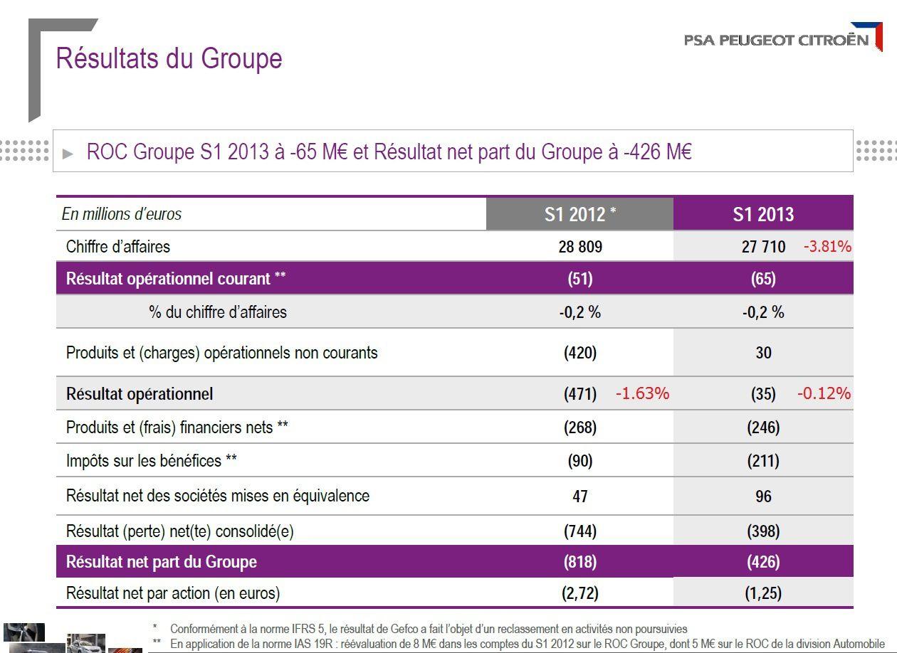 PSA  : les comptes fin juin 2013