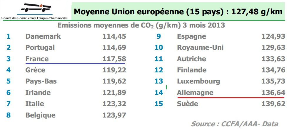Report à 2024 pour les émissions de CO2 : l'Europe décidera le 14 octobre
