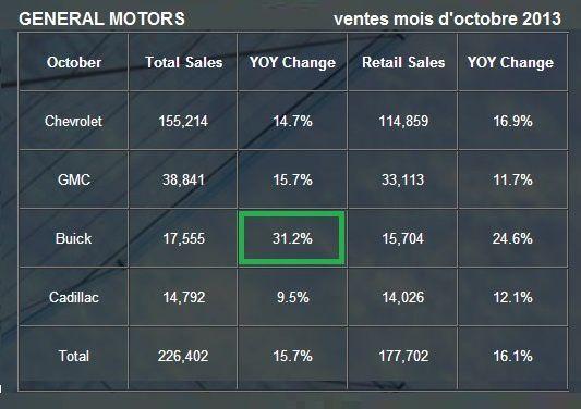 Général Motors: résultat fin octobre 2013