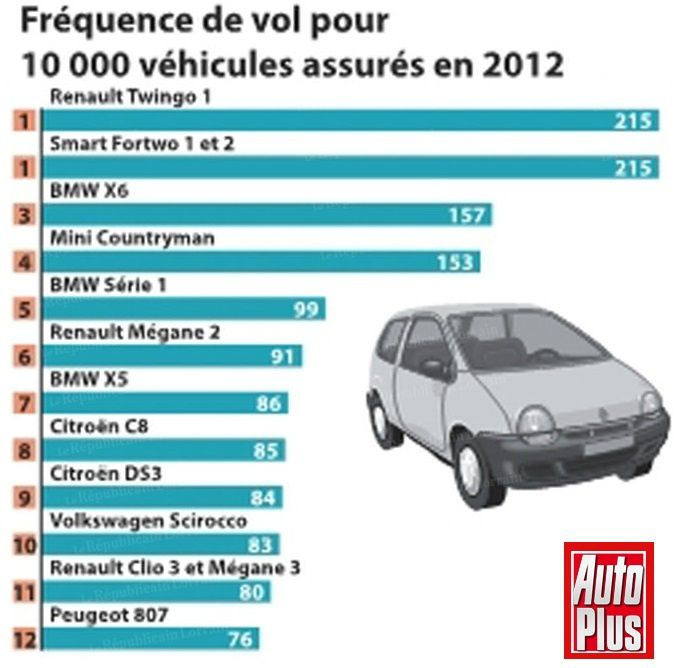 la criminalité et l'automobile