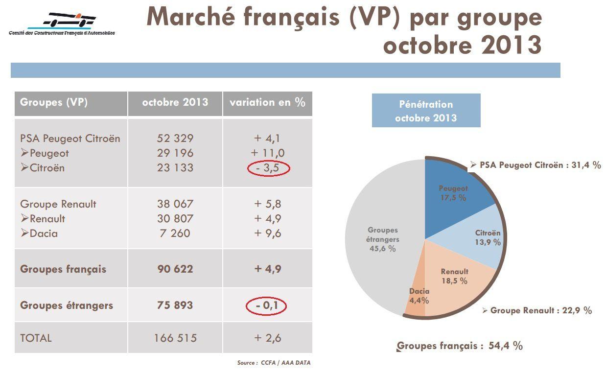 Le marché automobile de janvier à octobre 2013
