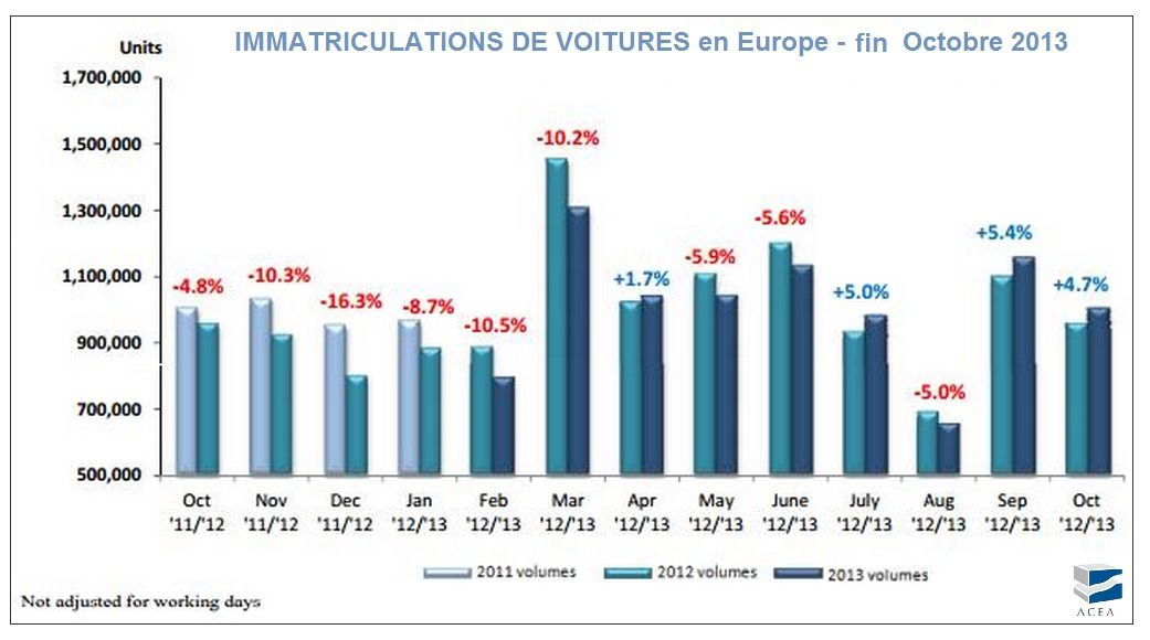 Le marché automobile en Europe à fin Octobre 2013