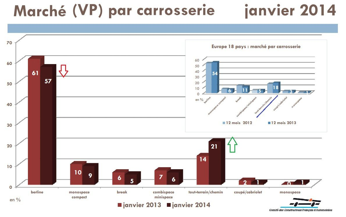 Marché automobile français se maintient en janvier 2014 à +0.5%