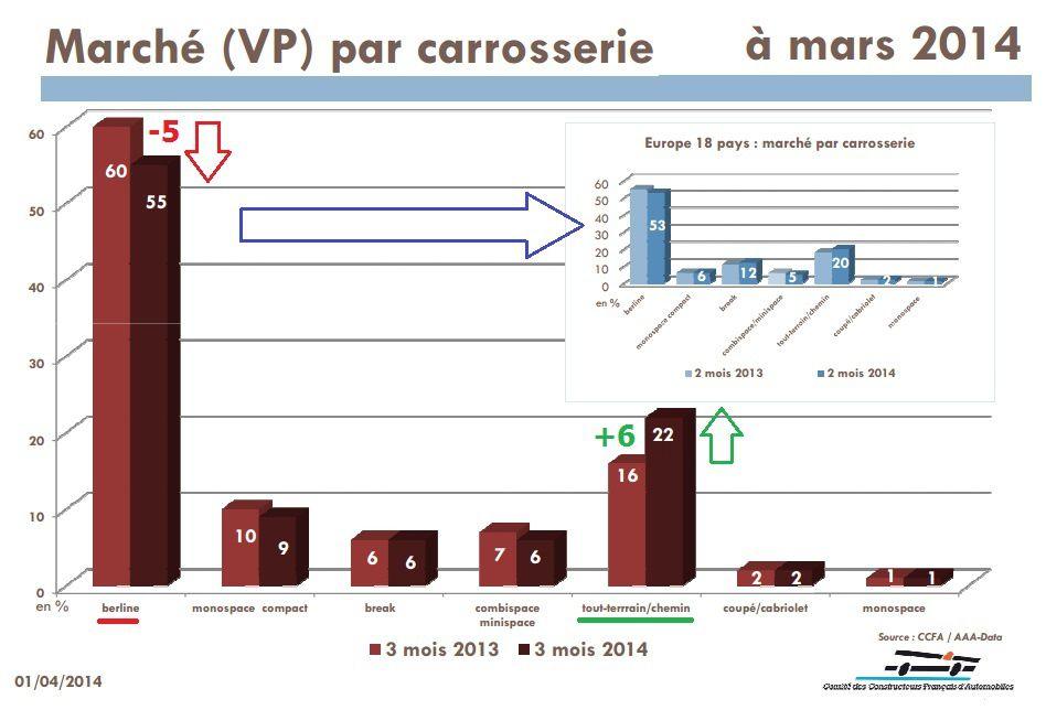 le Marché français à fin Mars 2014