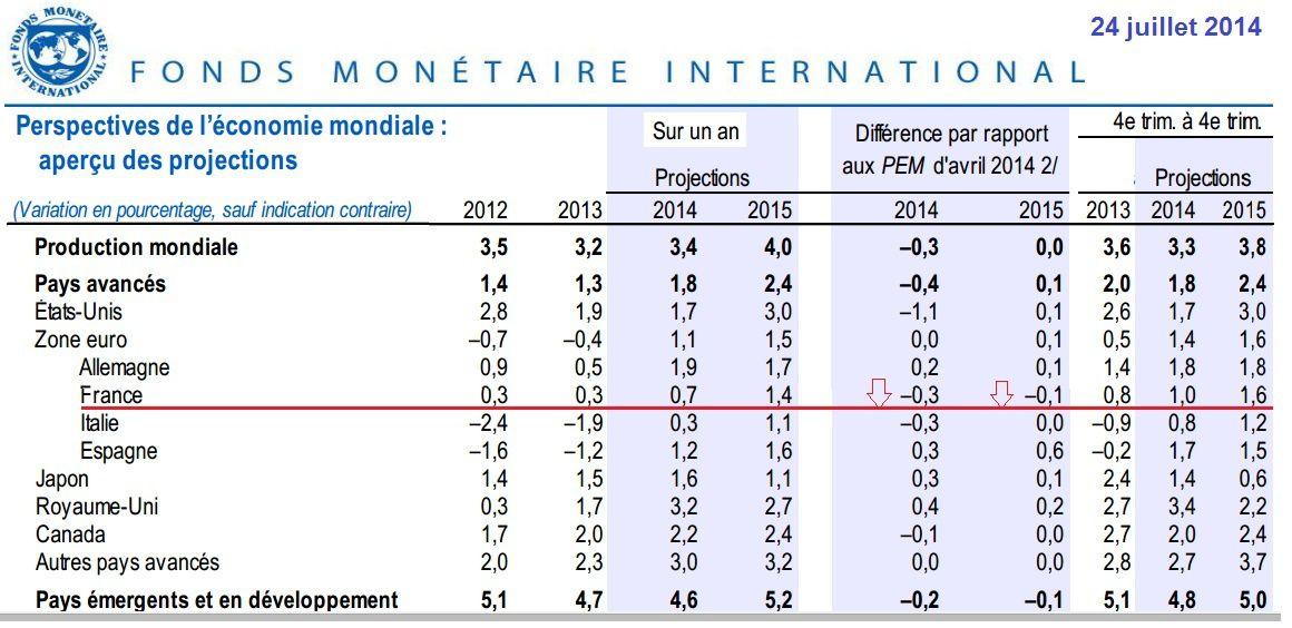 Faurécia: bilan fin juin 2014