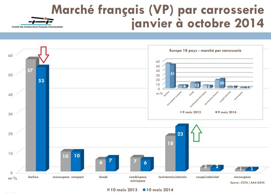 Marché automobile français à fin Octobre 2014