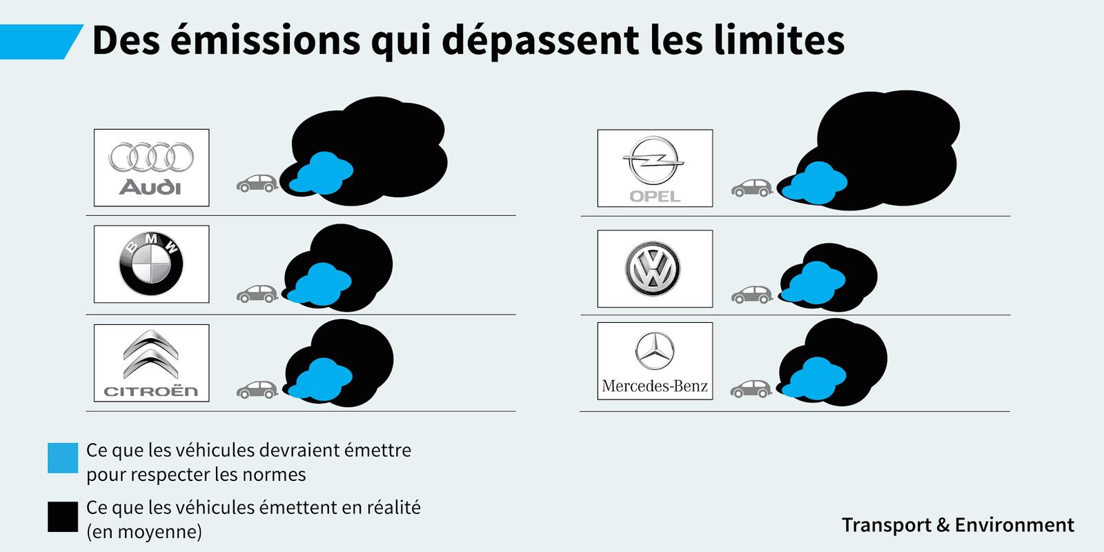 Commission diesel: tous les véhicules testés dépassent tous les normes