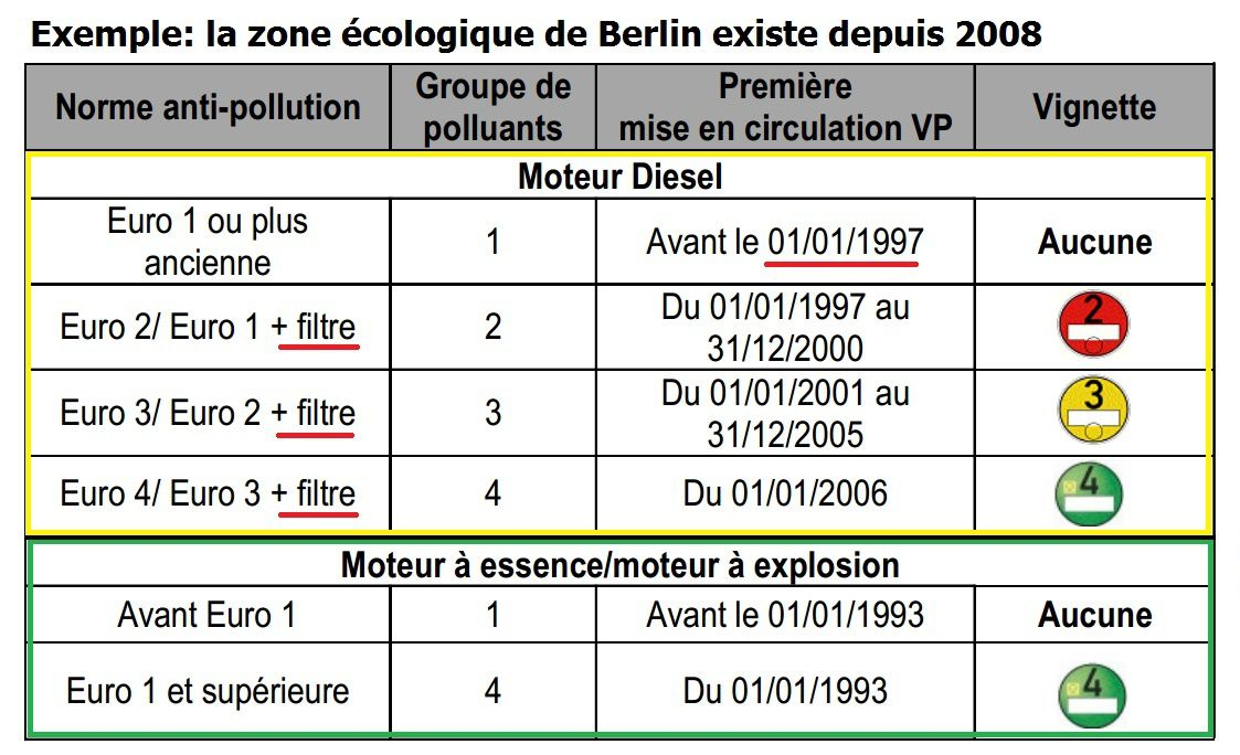 Circulation alternée pour pics de pollution en 2014