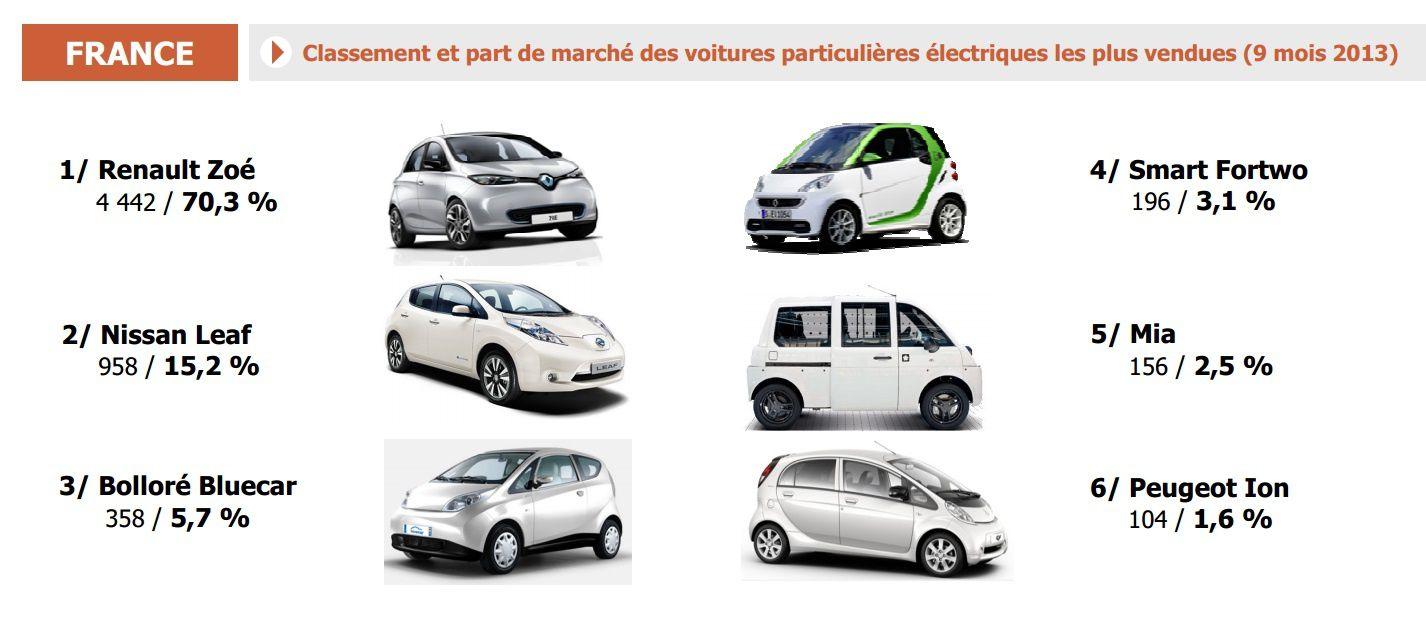 les voitures électriques ne décollent pas Renault-Nissan