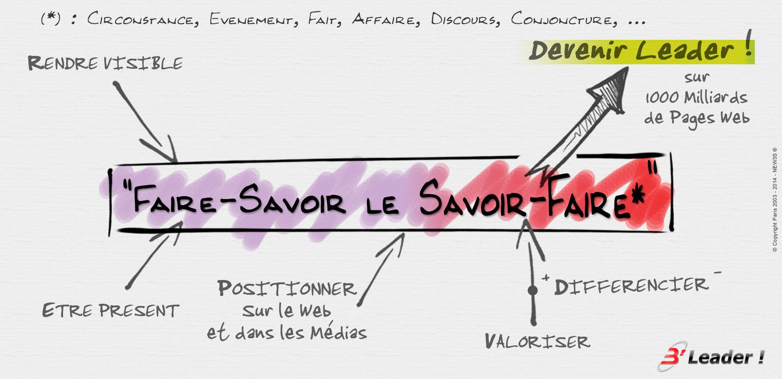 referencement naturel rich media positionnement web densification presence ranking be leader new3s
