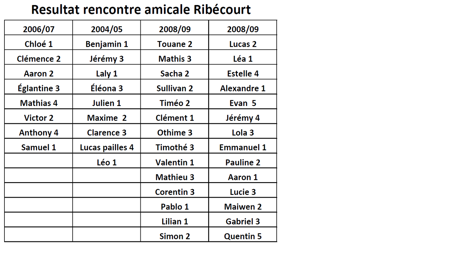 As 36 rencontres