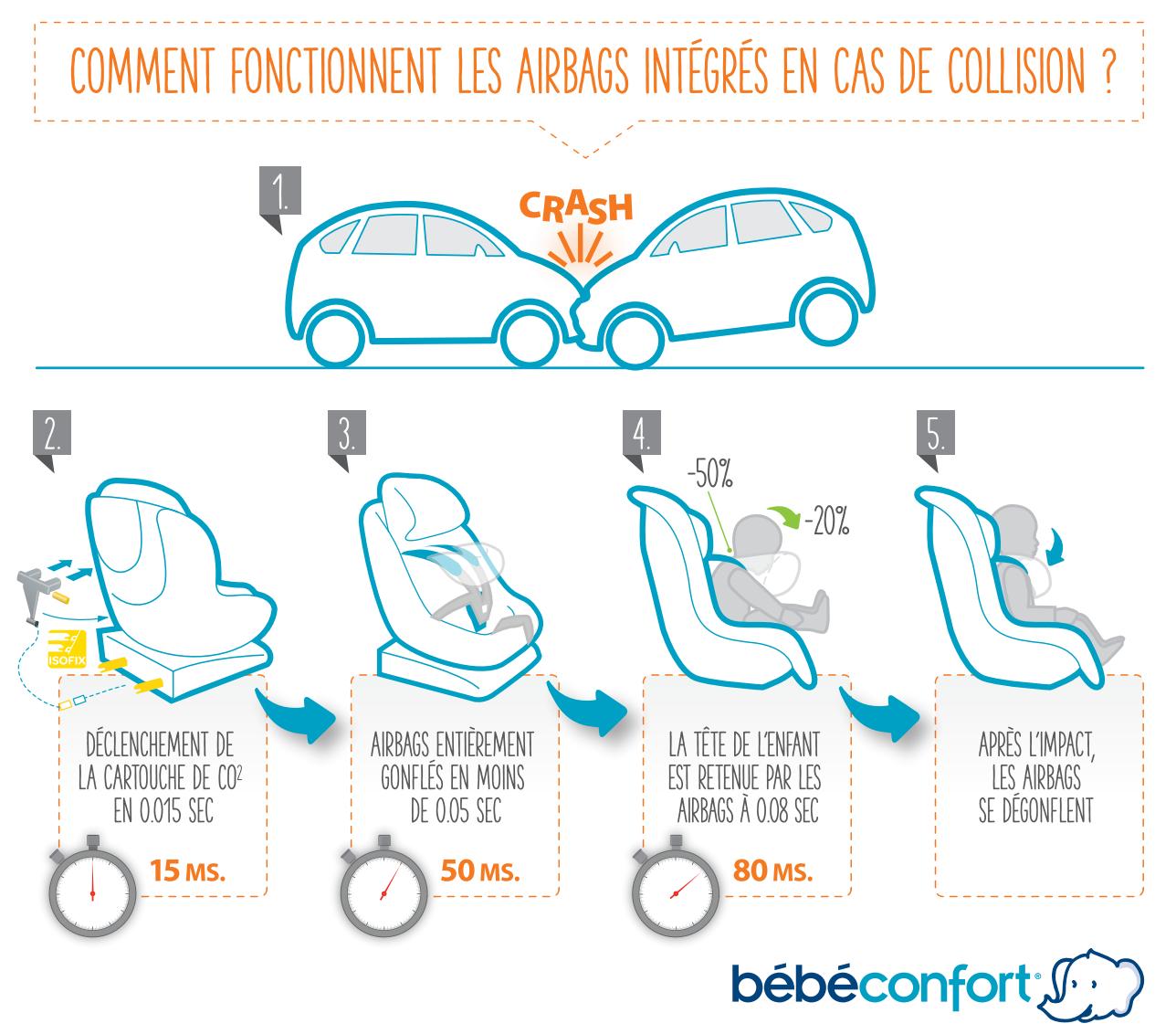 Technologie AIR de Bébé Confort, 50% plus sûr !