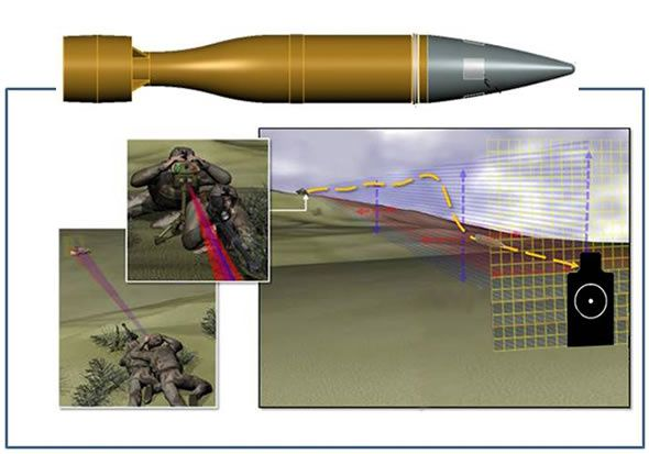 U.S. military wants bullets that can change direction after being fired
