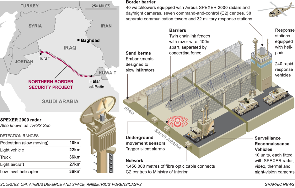 Counter-Terrorism: Saudi Arabia Builds A Better Fence