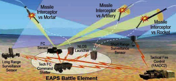 MHTK Miniature Hit-to-Kill deployment concept -Graphic Lockheed Martin