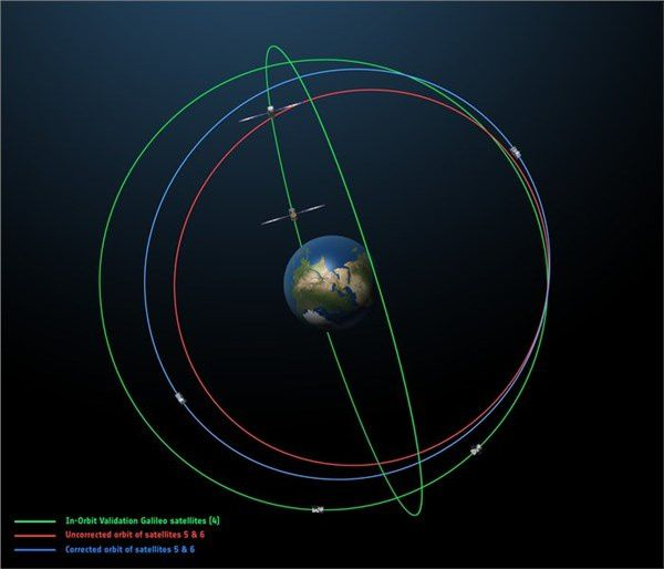 Galileo Satellites Orbit - credits : ESA