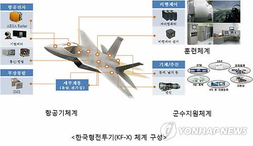 South Korea's fighter jet program being offered European engine