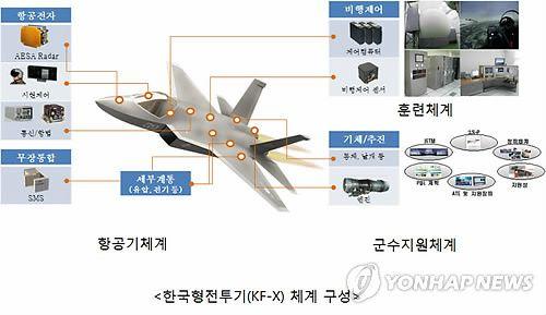 South Korea's fighter jet program being offered European engine