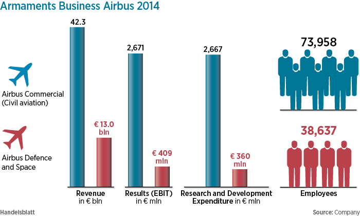 CEO of Airbus DS Explains Divestments, Problems, Plans