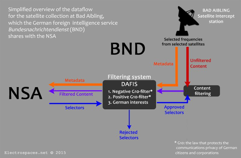 Overview of the dataflow for the NSA-BND cooperation at Bad Aibling source electrospaces