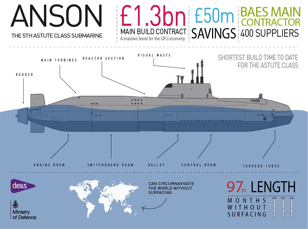 £1.3Bn contract awarded for latest attack submarine