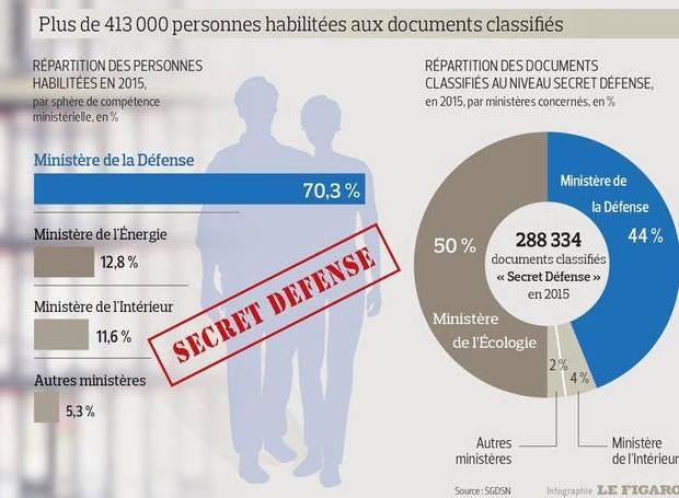 Plus de 413.000 personnes habilitées au secret de la défense nationale