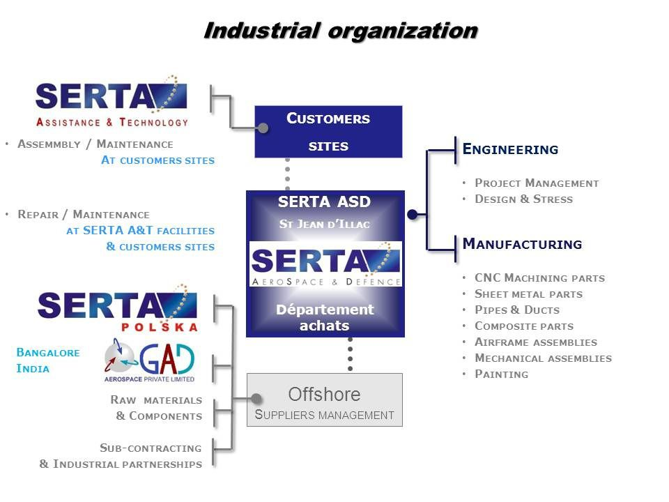 crédits : Serta Aerospace & Defense