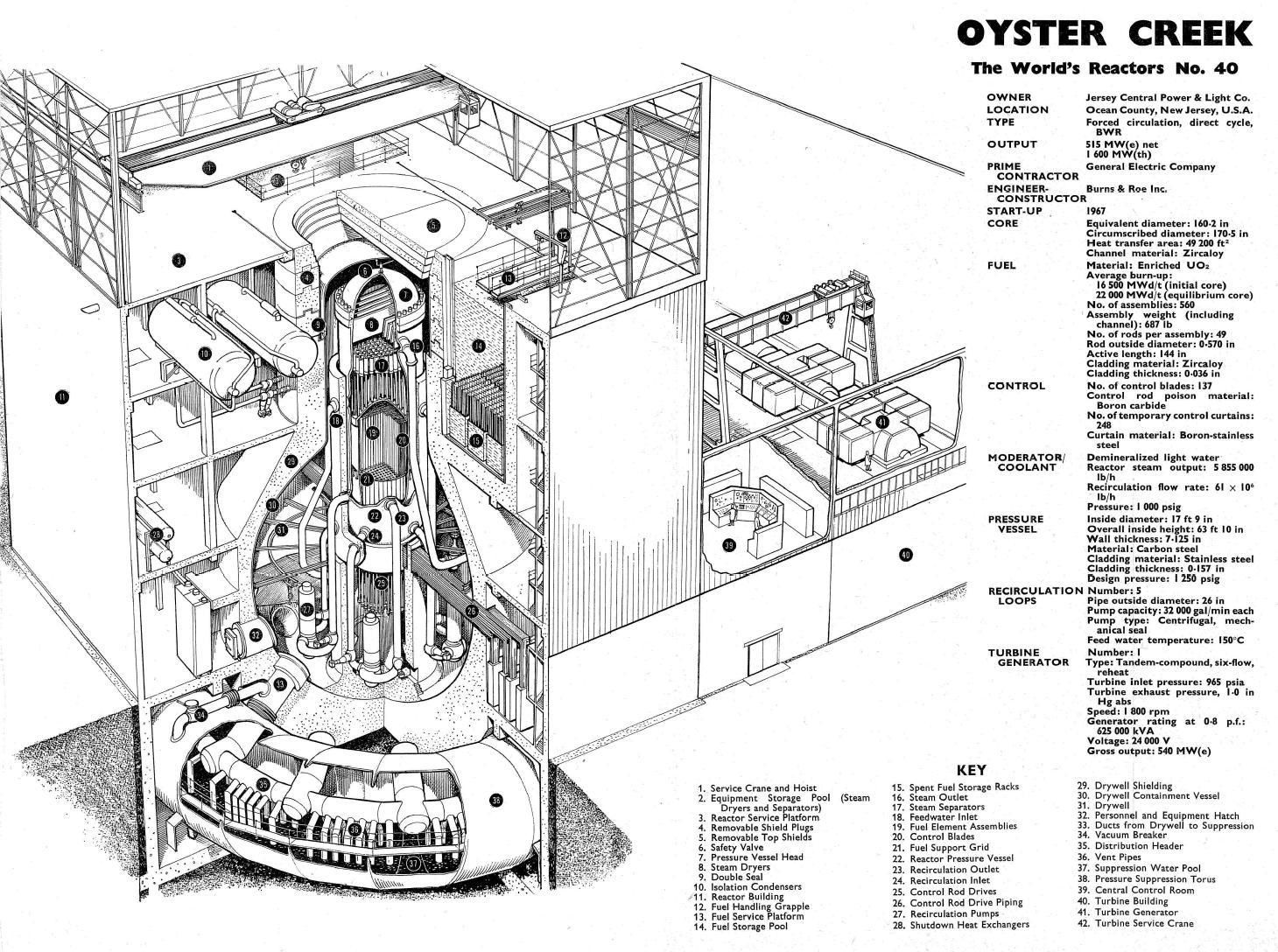 Fig. 2 : Réacteur d'Oyster Creek (USA)
