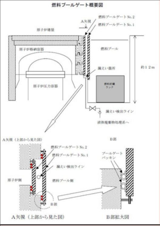 Fig. 74 : Coupe et plan d'une porte vanne (Document Tepco)